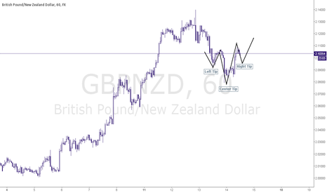 GBPNZD: I'm going long on GBPNZD