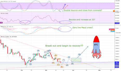 BTCUSD: :: Revised :: Possible BTC recovery signs