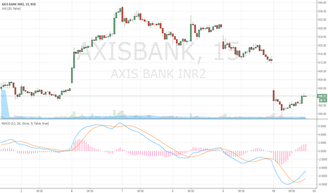 AXISBANK: Book Profit  590-595 in AXISBANK ( SHORTED AT 636)