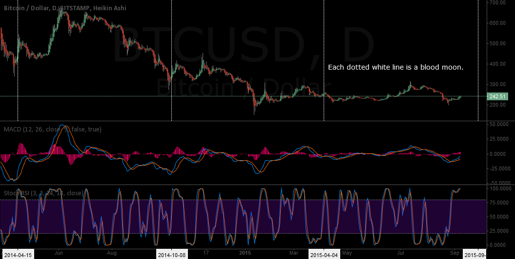 Bitcoin (BTC): Blood Moons