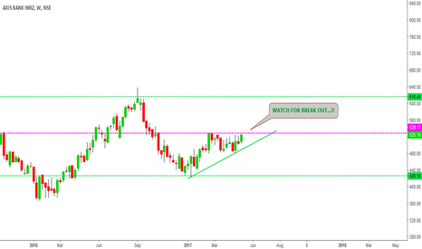 AXISBANK: AXIS BANK... WATCH FOR BREAK OUT.