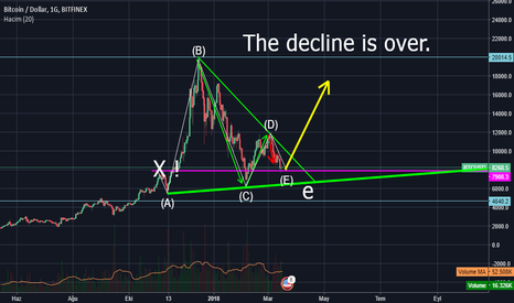 BTCUSD: BTC USD DAİLY CHART. The decline is over!