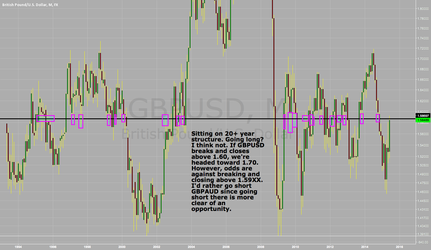 VERY IMPORTANT AREA FOR GBPUSD!