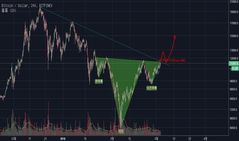 BTCUSD: Bitcoin: Reverse Head & Should / Long Bearish Line