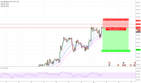 EURGBP: euro showing weakness
