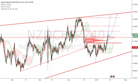 NZDCHF: NzdChf Buy Swing