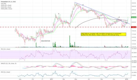 POKARNA: H&S failure with trendline break