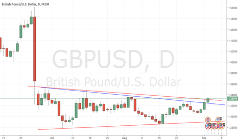 GBPUSD: Descending Wedge breakout LONG!!