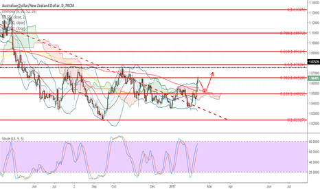 AUDNZD: Correction from 38.2 Fib level and BBs.