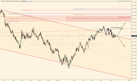 CL1!: #CL_F Crude's Year Long Decision Point on the Daily