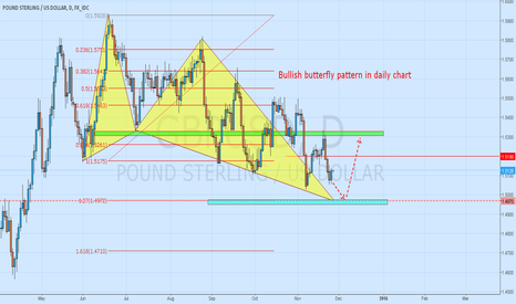 GBPUSD: GBP/USD in end of bearish trend