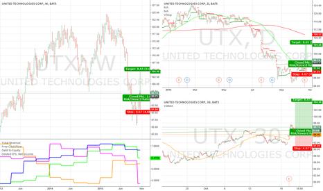 UTX: Long UTX