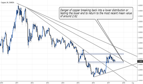 XCUUSD: copper chart looking to test lower end of recent range