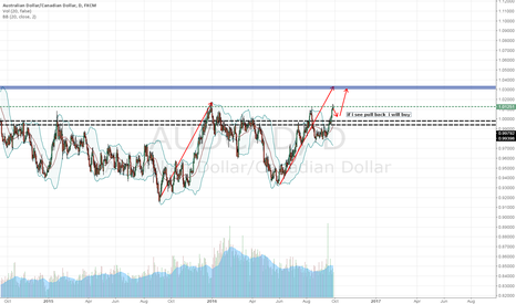 AUDCAD: audcad maybe ab=cd