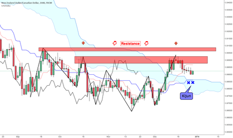 NZDCAD: NZDCAD >> The end of the Outside Return?