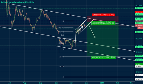 GBPCHF: GBPCHF Up Trend Won't Last For Long