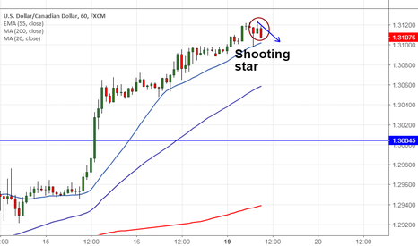 USDCAD: USDCAD :Shooting star