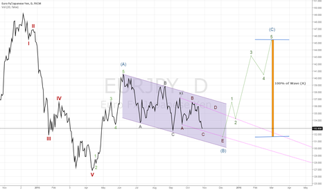 EURJPY: Elliott Wave - Count - Eur/Jpy - Daily