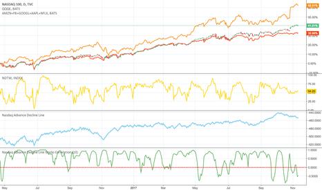 NDX: FANG stocks, Nasdaq 100 and Equal Nasdaq...
