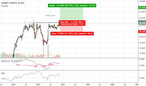 ALANKIT: Alankit Ltd - Potential breakout underway- Buy setup