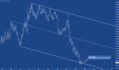 XAUUSD: XAUUSD - Lower Exteme Creates A Slingshot