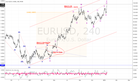 EURUSD: Is EUR done now?