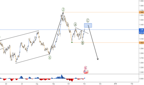 GBPUSD: ABC PATTERN IN GBPUSD - 4H CHART
