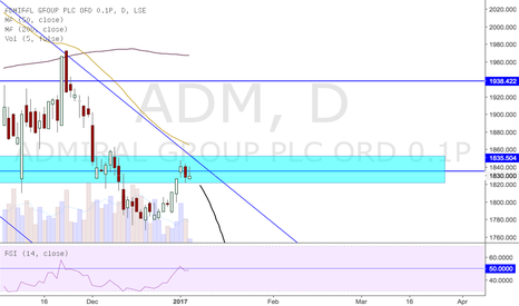 ADM: Short - Admiral Group ADM
