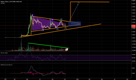 XRPUSD: XRPUSD Bullish Pennant (possible)