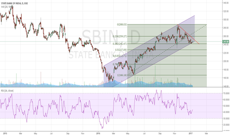 SBIN: SBI Channel Play