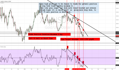 XAUUSD: dont be late for high price in daily :)) for earn about 1200 pip
