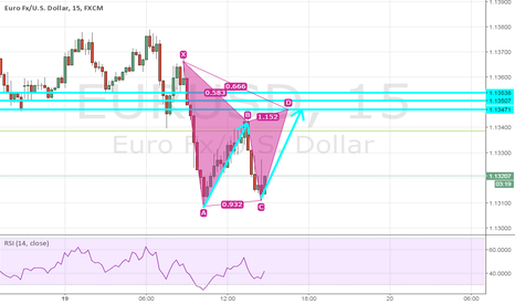 EURUSD: Gartley pattern to short $EURUSD