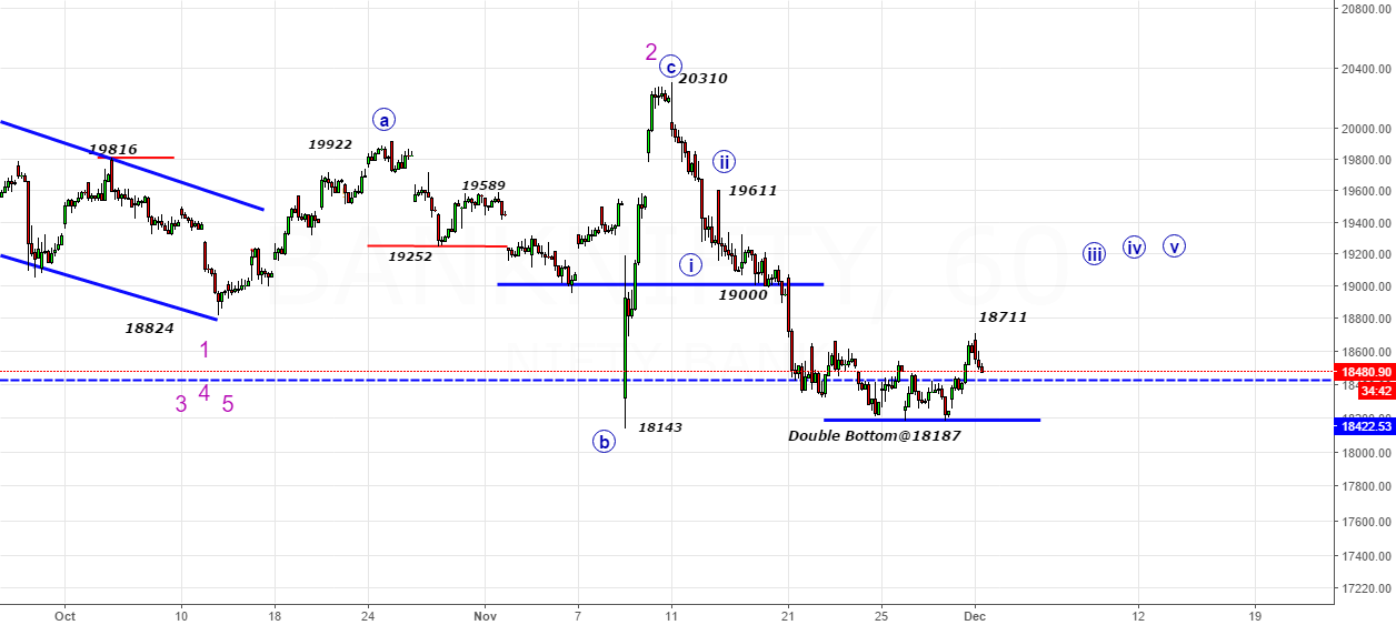 Bank Nifty- Let us start with Bank Nifty Again in the bear camp