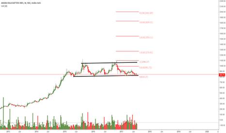 AMARAJABAT: Buy for long term