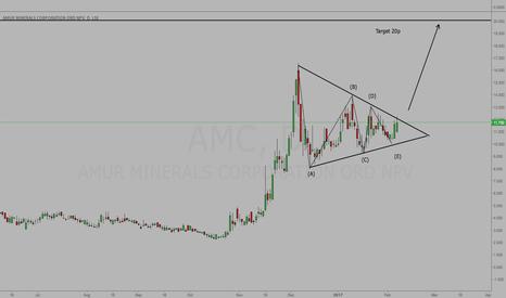 AMC: AMC - Watch For Break