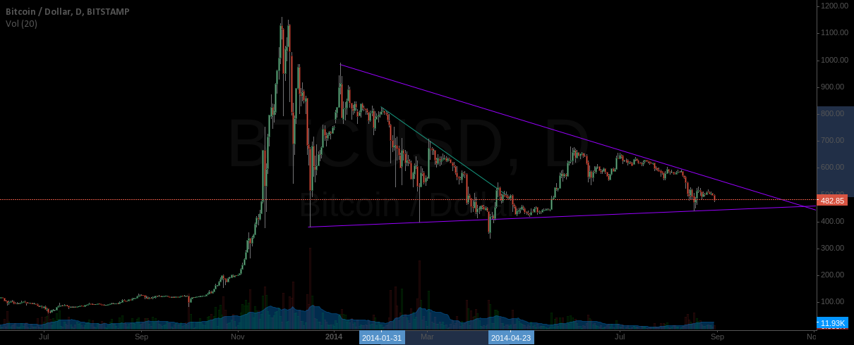 Long term Decending triangle