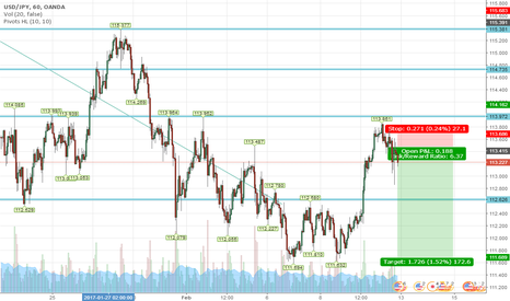 USDJPY: Correlation with EU