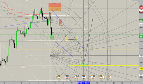 USDWTI: A conceptual view of WTI trading over the next week