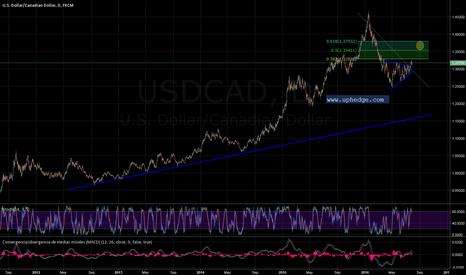 USDCAD: Ruptura triángulo en USCAD