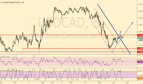USDCAD: USD/CAD one more confirmation and ready to climb