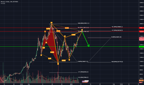 BTCUSD: one last run for BTC