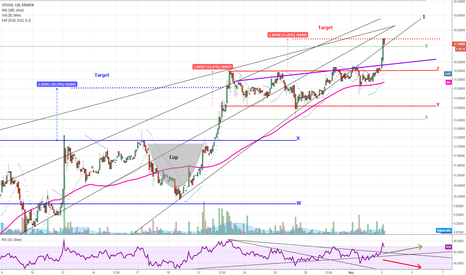 LTCUSD: LTC breaking out on high volume