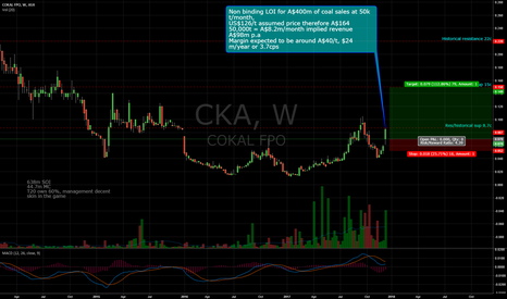 CKA: Cokal Limited Potential Rerate