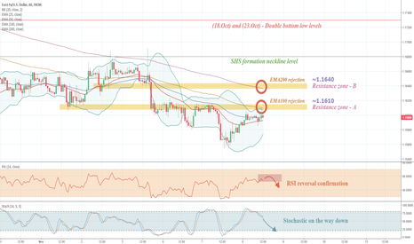 EURUSD: EURUSD – Two levels with short position potential