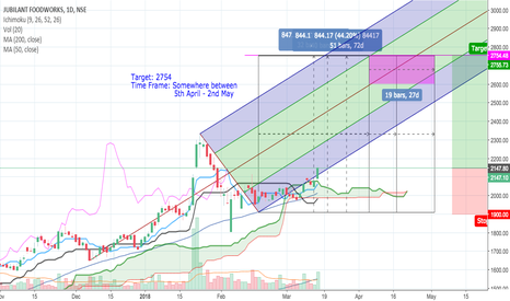 JUBLFOOD: Possible long position