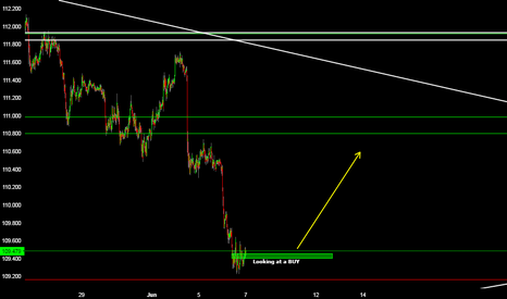 USDJPY: USDJPY LOOKING AT A BUY