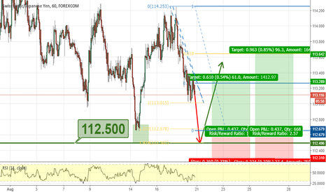 CHFJPY: CHF/JPY: Major Support Level Bullish Opportunity