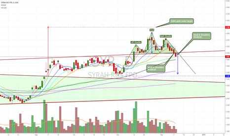 SYR: $SYR BO from H&S pattern