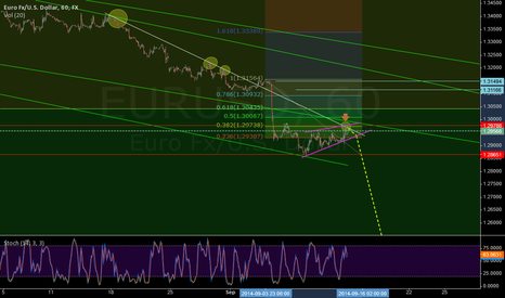 EURUSD: This should send EURUSD to the abyss early next week