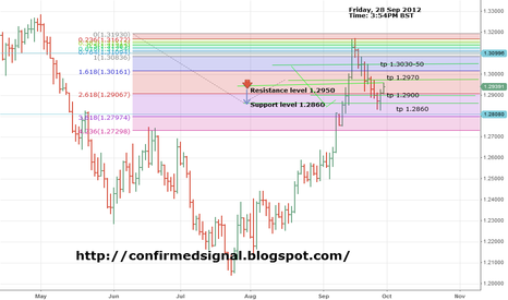 EURUSD: EURUSD TECHNICAL ANALYSIS OUTLOOK